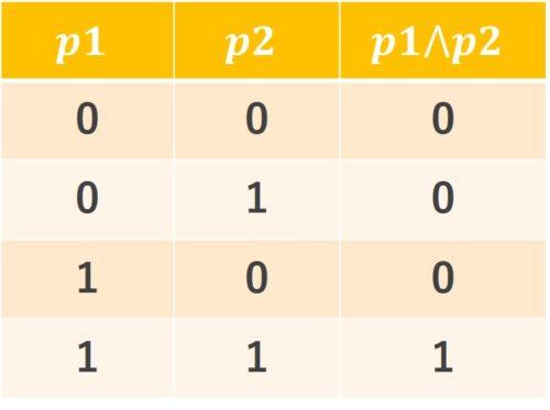 論理積真理値表