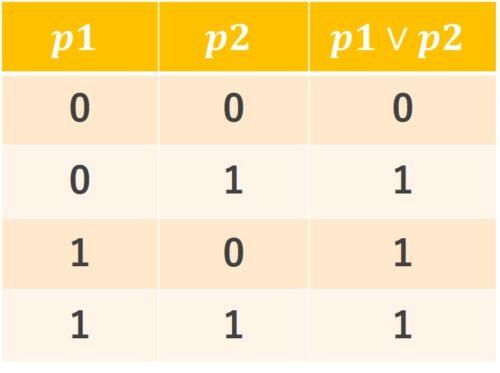 論理和真理値表