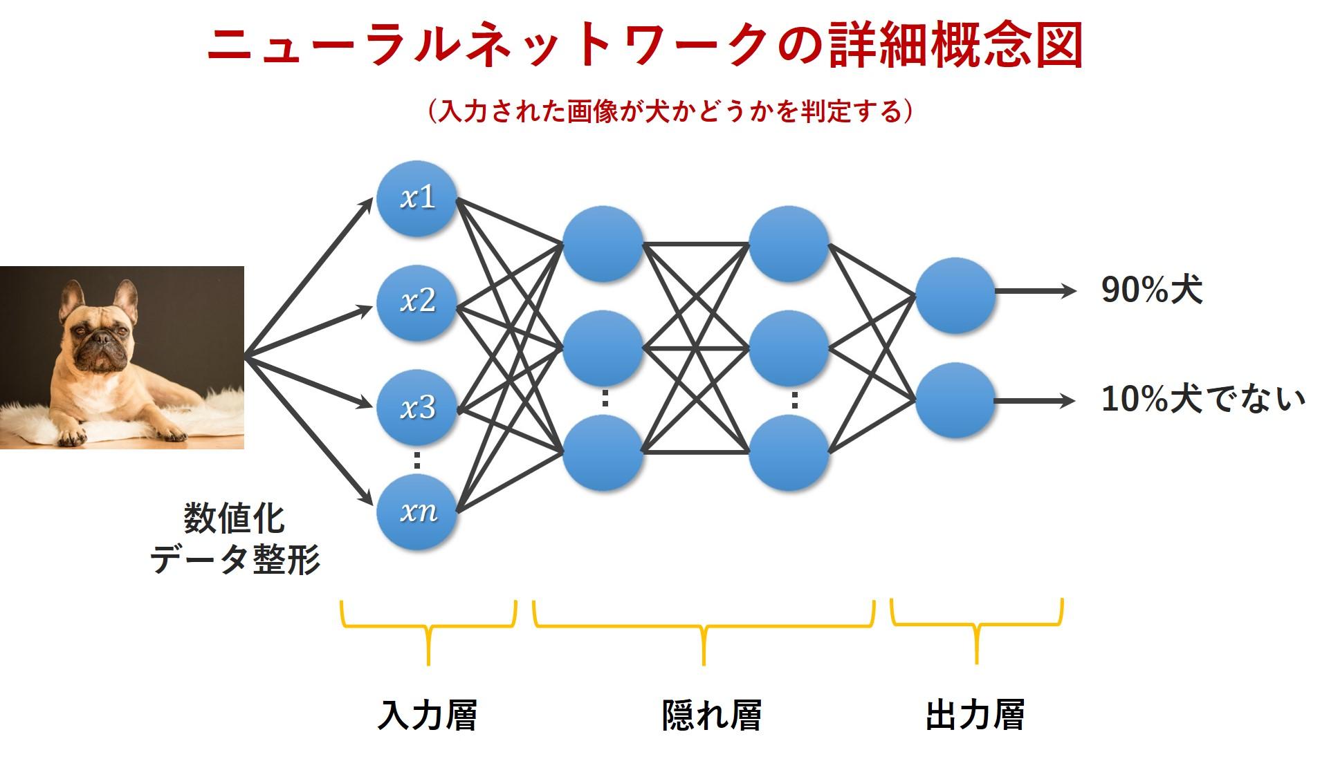 ニューラルネットワークの詳細な概念図