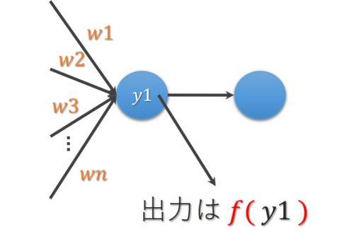 活性化関数