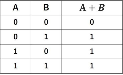 A+B真理値表