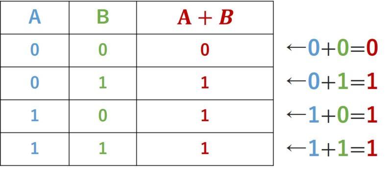 A+B真理値表見方