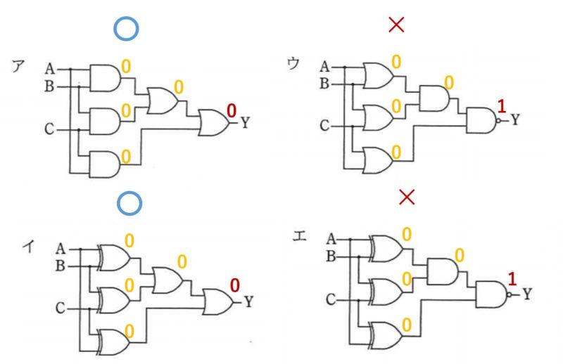 真理値表解き方論理回路1