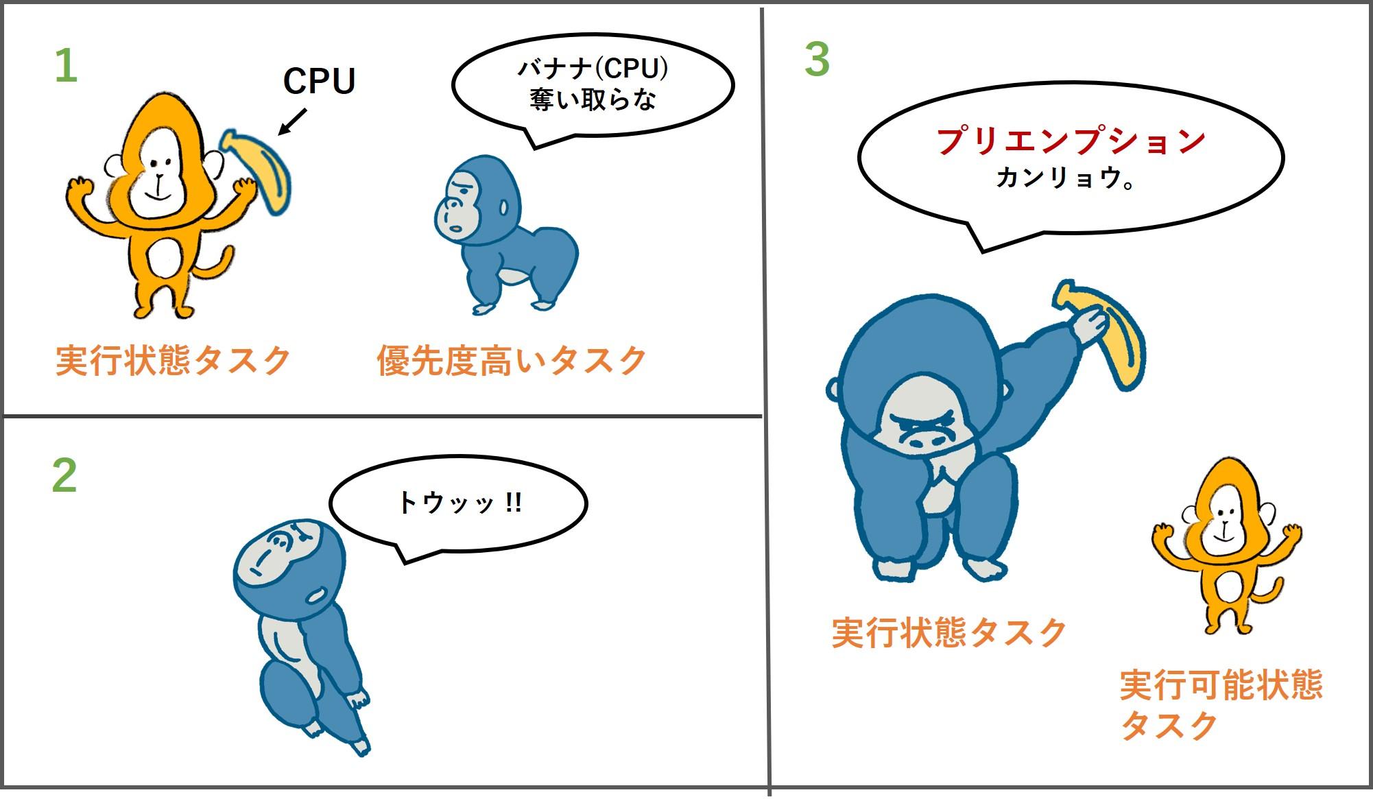 プリエンプション3コマ漫画