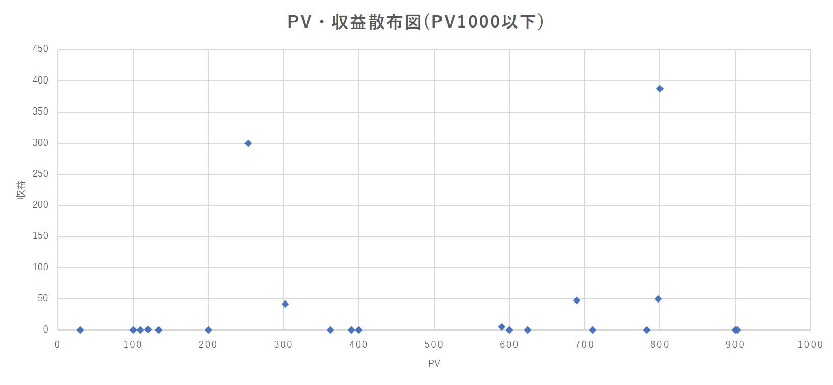 収益・PV散布図(PV1000以下)