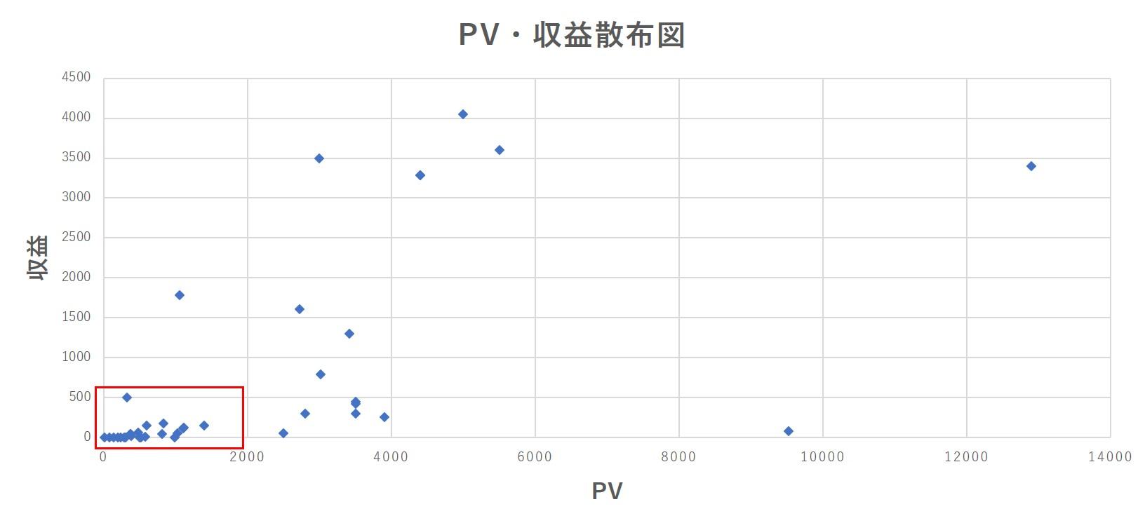 収益・PV散布図