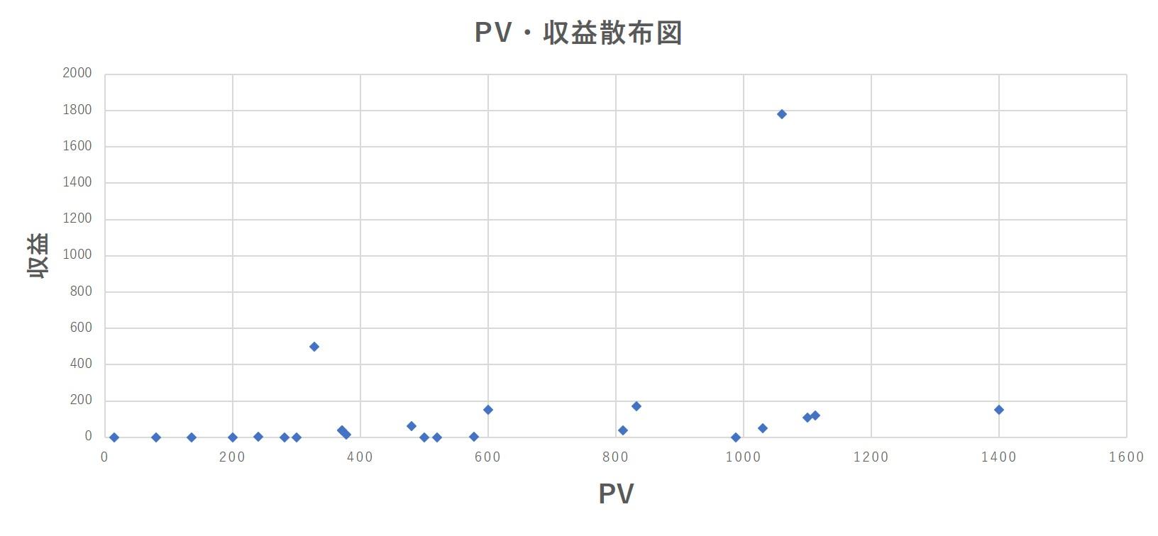収益・PV散布図(PV2000以下)